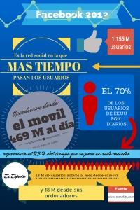 Infografía Facebook datos 2013
