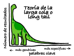 Estrategia long tail para palabras clave