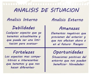 analisis DAFO en un plan social media